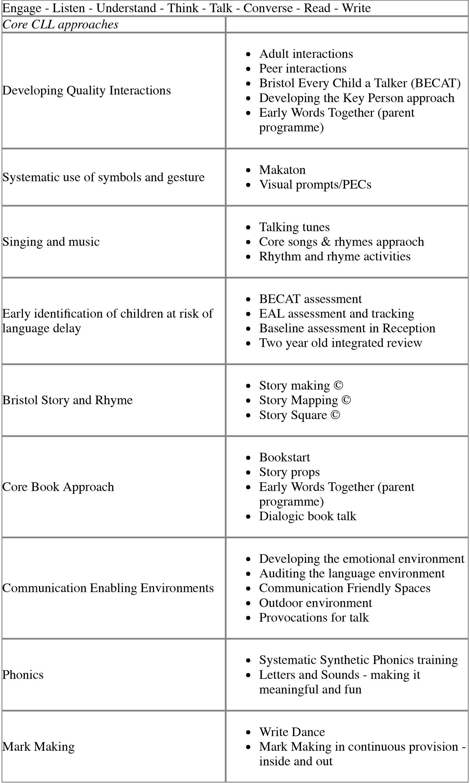 Integrating Ecological